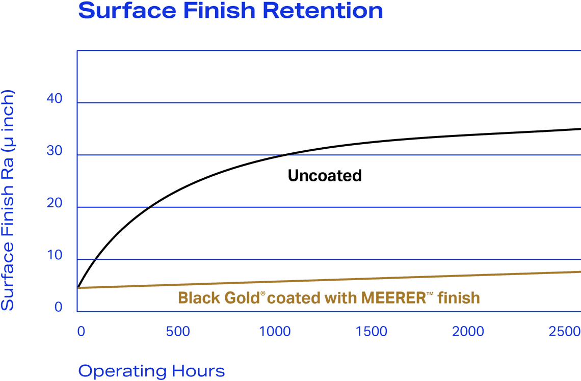 MDS Coating Technologies Aerospace Company Surface Retention
